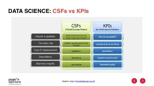 @MicahHerstand DATA SCIENCE: CSFs vs KPIs Graphic origin: bit.ly/sidata-kpi-vs-csf