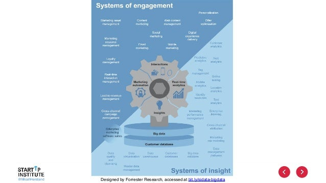 @MicahHerstand Designed by Forrester Research, accessed at bit.ly/sidata-bigdata
