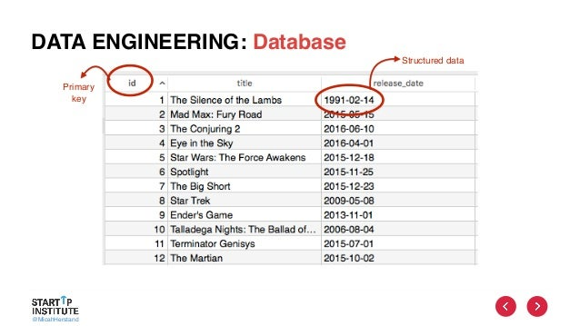 @MicahHerstand DATA ENGINEERING: Database Structured data Primary key
