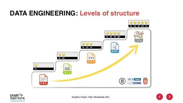 @MicahHerstand DATA ENGINEERING: Levels of structure Graphic Origin: http://5stardata.info/