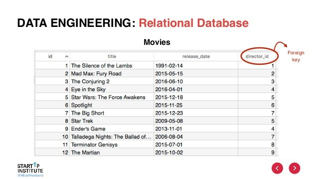 @MicahHerstand DATA ENGINEERING: Relational Database Foreign key Movies