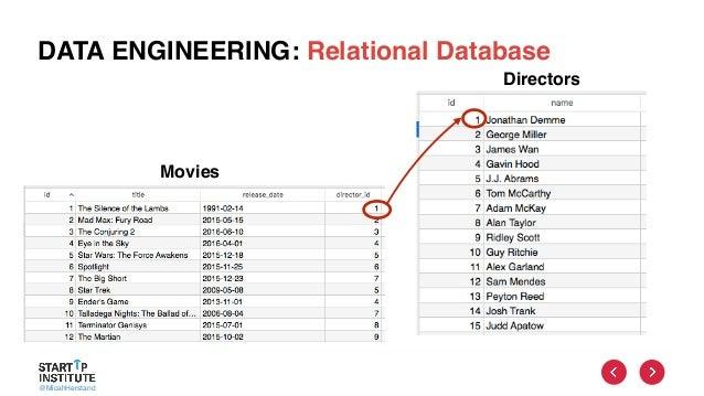 @MicahHerstand DATA ENGINEERING: Relational Database Movies Directors