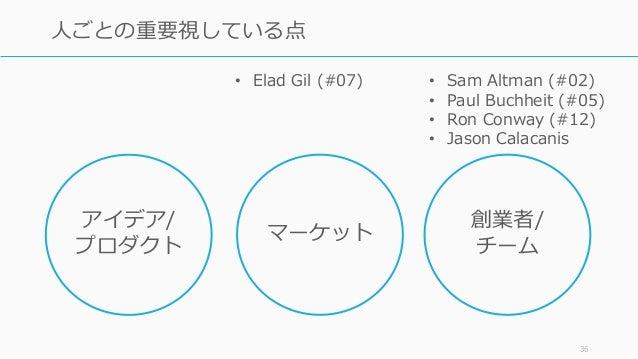 36 人ごとの重要視している点 アイデア/ プロダクト 創業者/ チーム マーケット • Elad Gil (#07) • Sam Altman (#02) • Paul Buchheit (#05) • Ron Conway (#12) • ...