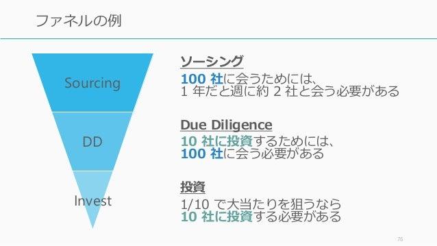 ソーシング 100 社に会うためには、 1 年だと週に約 2 社と会う必要がある Due Diligence 10 社に投資するためには、 100 社に会う必要がある 投資 1/10 で大当たりを狙うなら 10 社に投資する必要がある 76 フ...