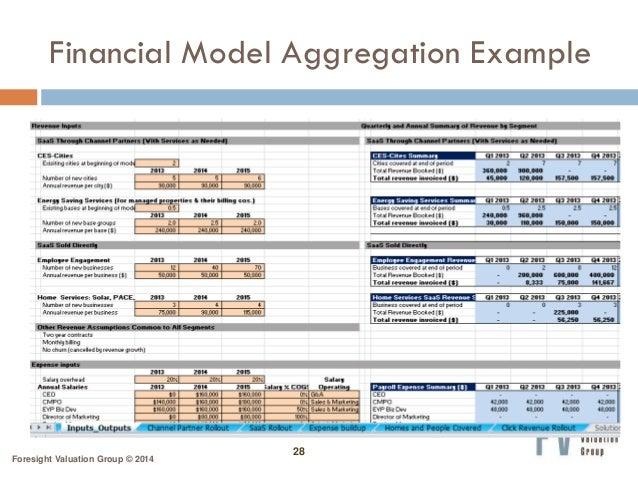 Financial Modeling & Business Valuation for Start-ups