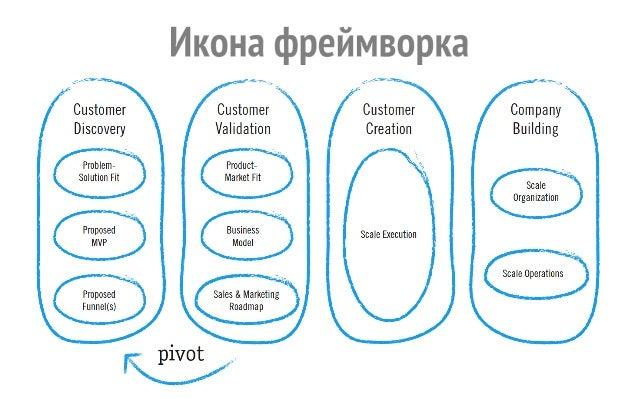 клиент  ↓  проблема  проблема  ↓  решение  решение  ↓  продукт  продукт  ↓  рынок  • Проблемные  интервью  • Экспертные  и...