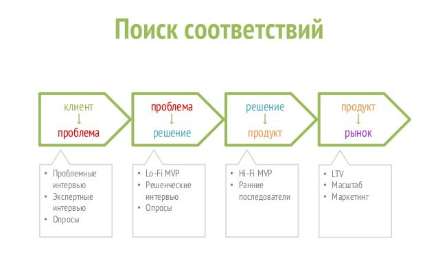 Startup Leadership Program - Customer Development