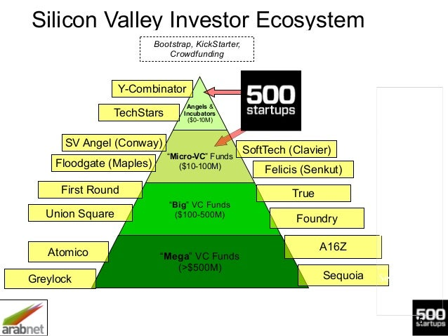 """6 Silicon Valley Investor Ecosystem ! !Angels & Incubators ($0-10M) ! """"Micro-VC"""" Funds ($10-100M) """"Big"""" VC Funds ($100-500..."""