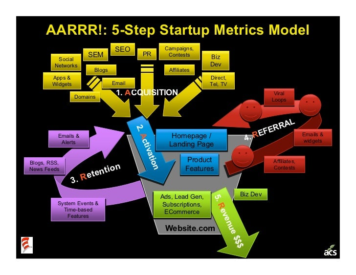 Startup Metrics 101: a Product & Marketing Workshop Slide 2