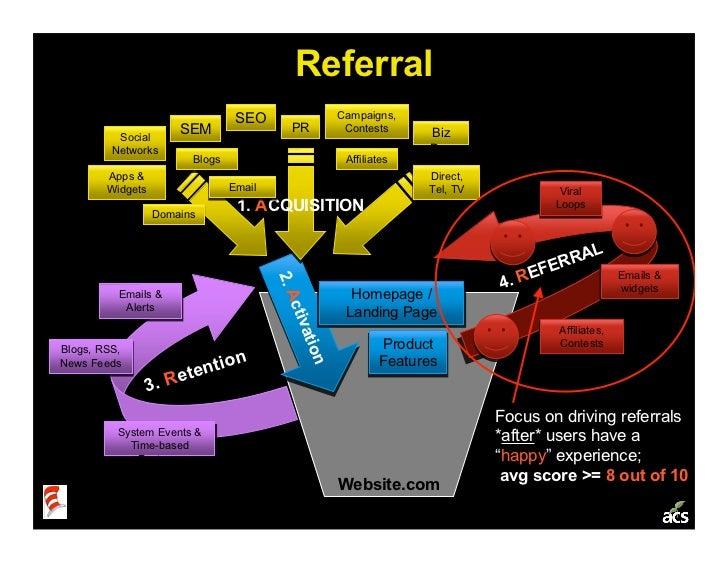 Startup Metrics 101: a Product & Marketing Workshop Slide 26