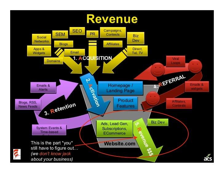 Startup Metrics 101: a Product & Marketing Workshop Slide 30