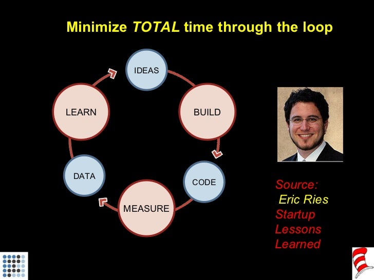 Minimize  TOTAL  time through the loop LEARN BUILD MEASURE IDEAS CODE DATA Source: Eric Ries Startup Lessons Learned