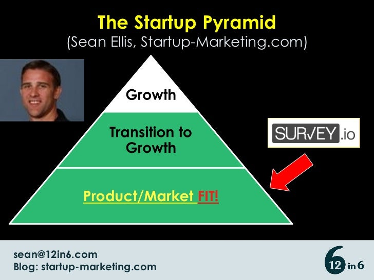 The Startup Pyramid (Sean Ellis, Startup-Marketing.com) [email_address] Blog: startup-marketing.com