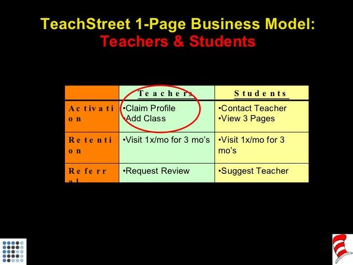 TeachStreet 1-Page Business Model: Teachers & Students Teachers Students Activation <ul><li>Claim Profile </li></ul><ul><l...