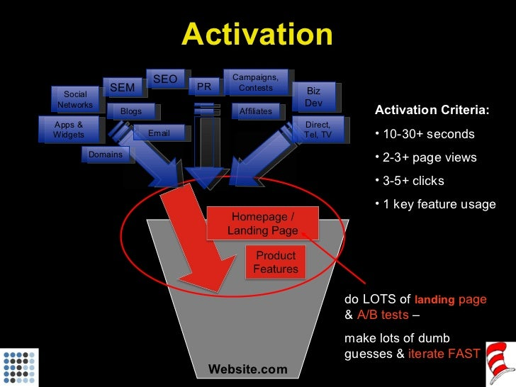 Website.com <ul><li>Activation Criteria: </li></ul><ul><li>10-30+ seconds </li></ul><ul><li>2-3+ page views </li></ul><ul>...