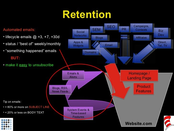 "Website.com <ul><li>Automated emails: </li></ul><ul><li>lifecycle emails @ +3, +7, +30d  </li></ul><ul><li>status / ""best ..."