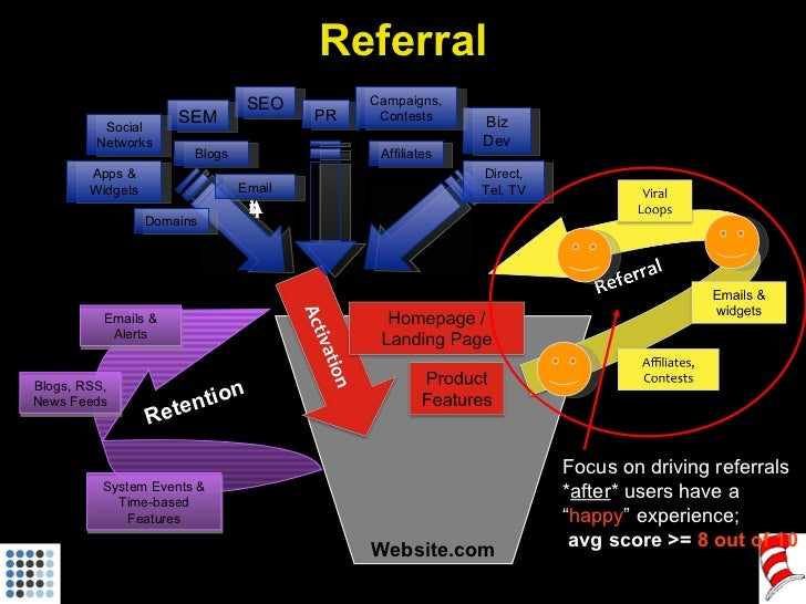 "Website.com Focus on driving referrals * after * users have a "" happy "" experience; avg score >=  8 out of 10 Referral Acq..."