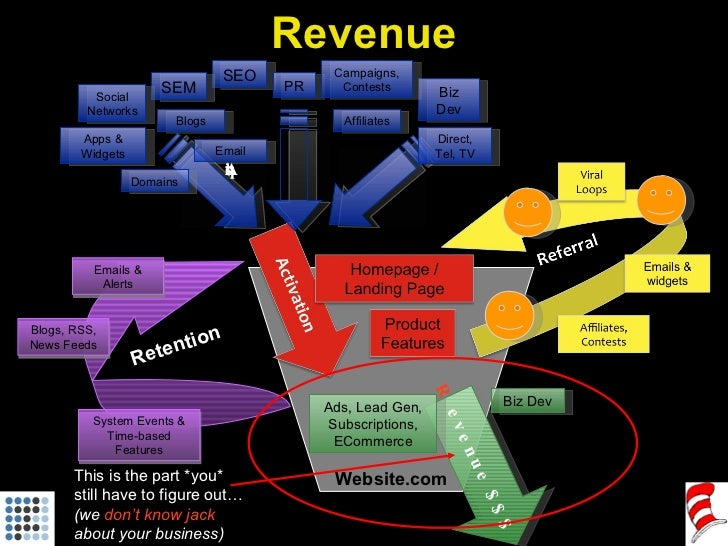 Website.com Revenue This is the part *you*  still have to figure out…  (we  don't know jack  about your business) R evenue...