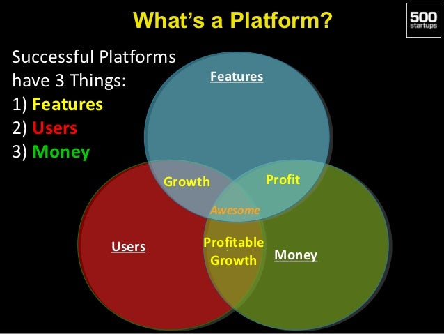 What's a Platform?Successful Platformshave 3 Things:               Features                              Features1) Featur...