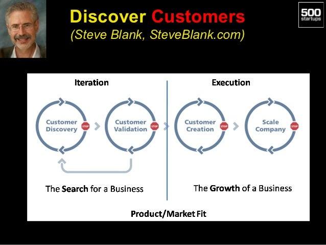 Discover Customers(Steve Blank, SteveBlank.com)