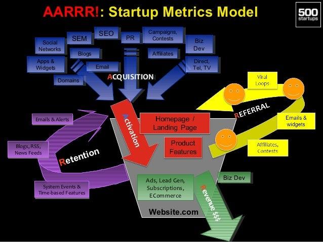 AARRR!: Startup Metrics Model                                     SEO                                      SEO          Ca...