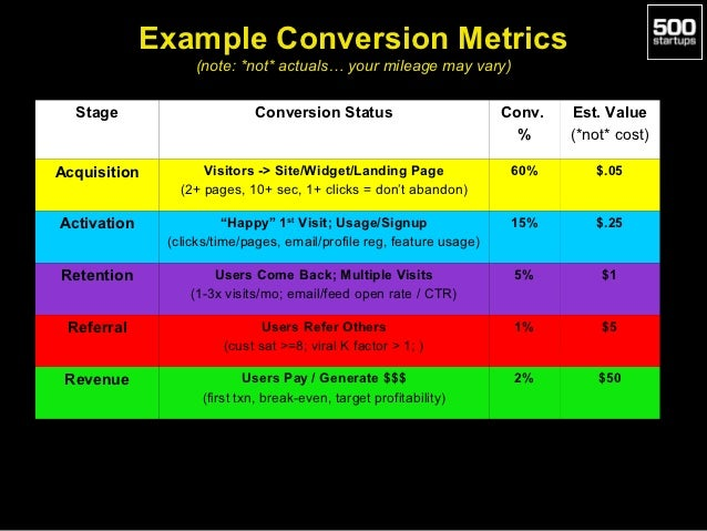 Example Conversion Metrics                  (note: *not* actuals… your mileage may vary)  Stage                     Conver...