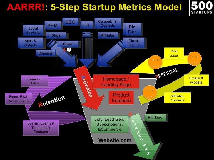 Startup Metrics for Pirates (Nov 2010) Slide 2