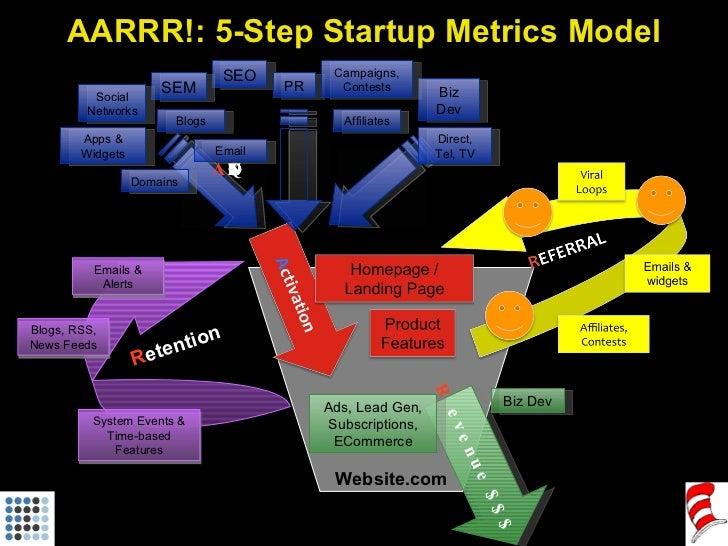 AARRR!: 5-Step Startup Metrics Model Website.com R evenue $$$ Biz Dev Ads, Lead Gen, Subscriptions, ECommerce A CQUISITION...