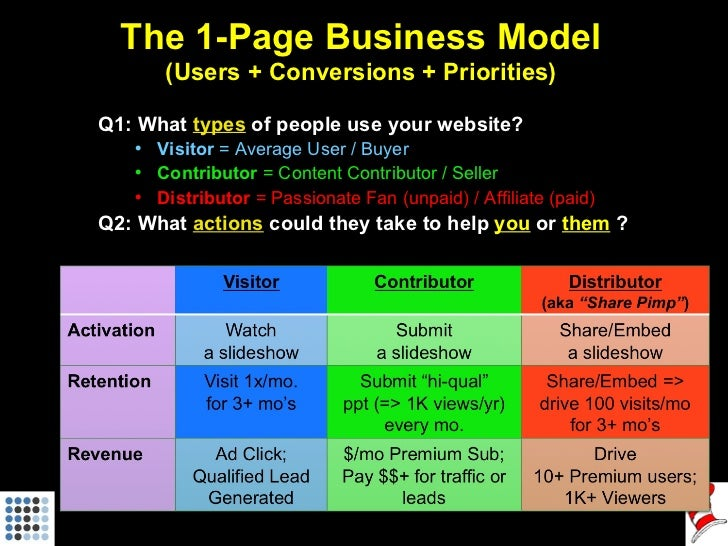 The 1-Page Business Model (Users + Conversions + Priorities) <ul><li>Q1: What  types  of people use your website?  </li></...