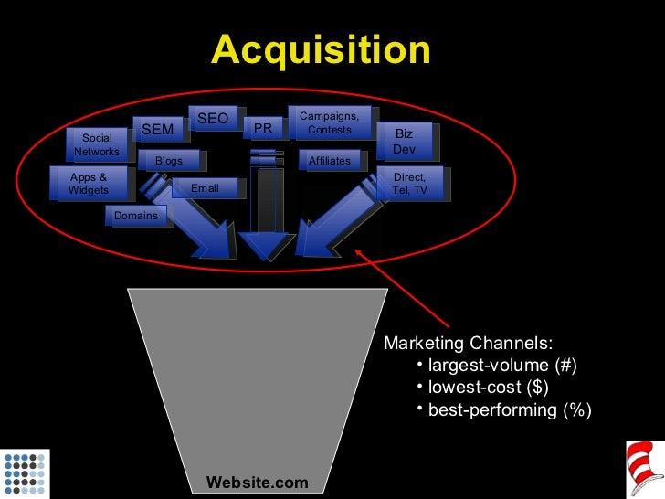Website.com <ul><li>Marketing Channels: </li></ul><ul><ul><li>largest-volume (#)  </li></ul></ul><ul><ul><li>lowest-cost (...