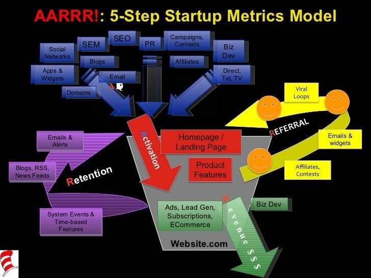 Startup Metrics for Pirates (Sept 2010, Vancouver) Slide 2