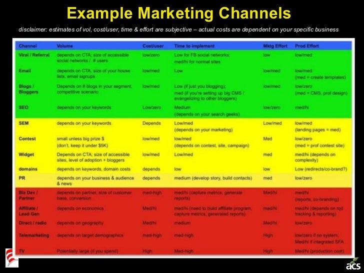 Example Marketing Channels disclaimer: estimates of vol, cost/user, time & effort are subjective – actual costs are depend...