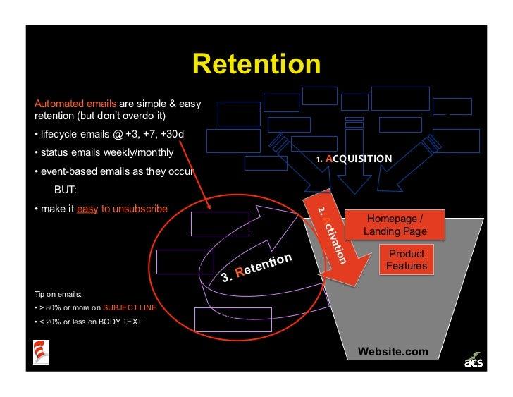 Retention                                                                               SEO            Campaigns, Automate...