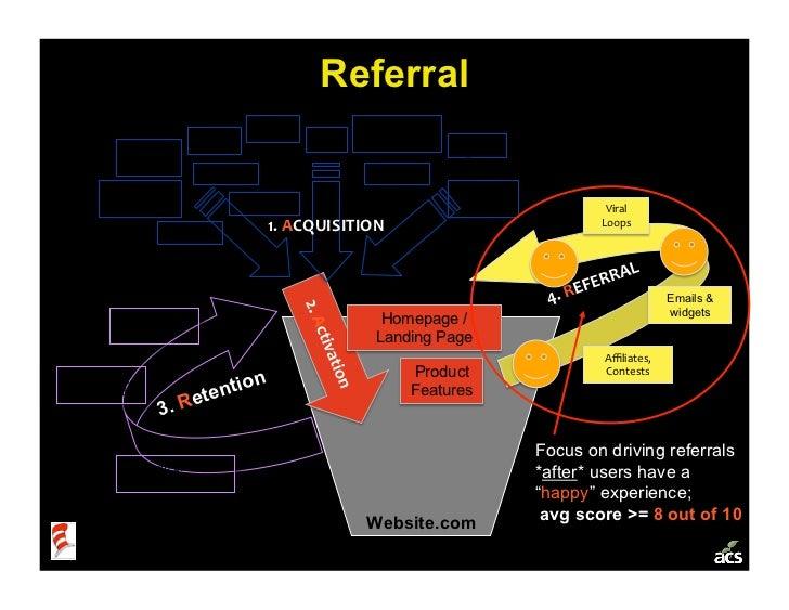 Referral                                      SEO          Campaigns,                            SEM              PR     C...