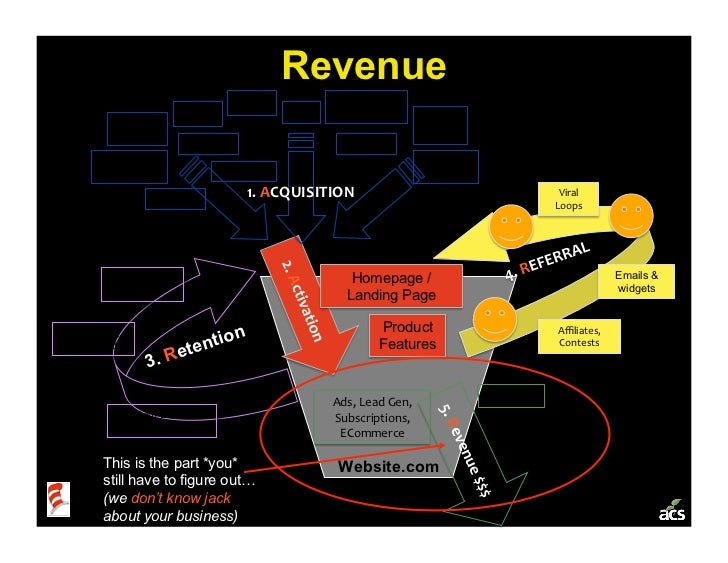 Revenue                                         SEO          Campaigns,                            SEM                 PR ...