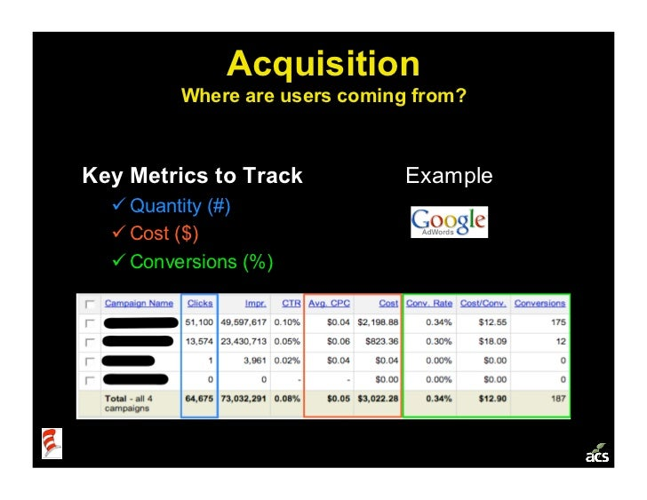 Acquisition          Where are users coming from?    Key Metrics to Track           Example   Quantity (#)   Cost ($) ...
