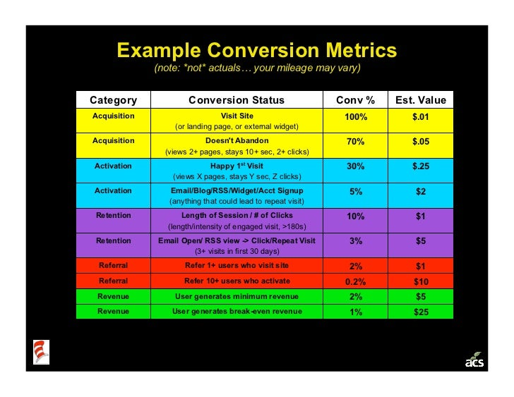 Example Conversion Metrics               (note: *not* actuals… your mileage may vary)   Category               Conversion ...