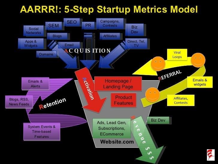 Startup Metrics for Pirates (SeedCamp 2008) Slide 2