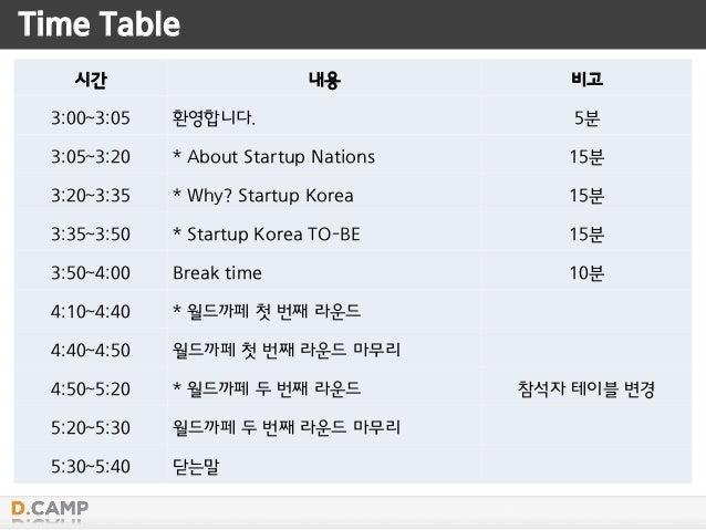 시간 내용 비고 3:00~3:05 환영합니다. 5분 3:05~3:20 * About Startup Nations 15분 3:20~3:35 * Why? Startup Korea 15분 3:35~3:50 * Startup ...
