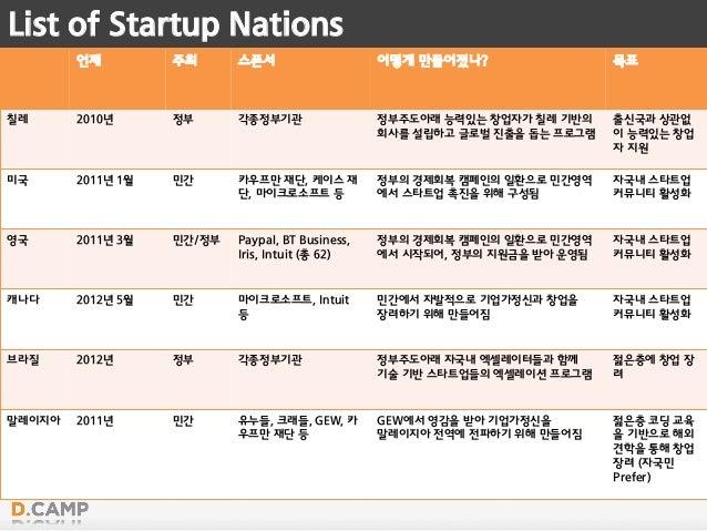 List of Startup Nations 언제 주최 스폰서 어떻게 만들어졌나? 목표 칠레 2010년 정부 각종정부기관 정부주도아래 능력있는 창업자가 칠레 기반의 회사를 설립하고 글로벌 진출을 돕는 프로그램 출신국과 상...