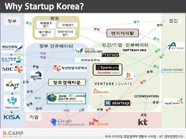 Why Startup Korea? 국내 스타트업 창업생태계 현황과 시사점 – KT 경제경영연구소