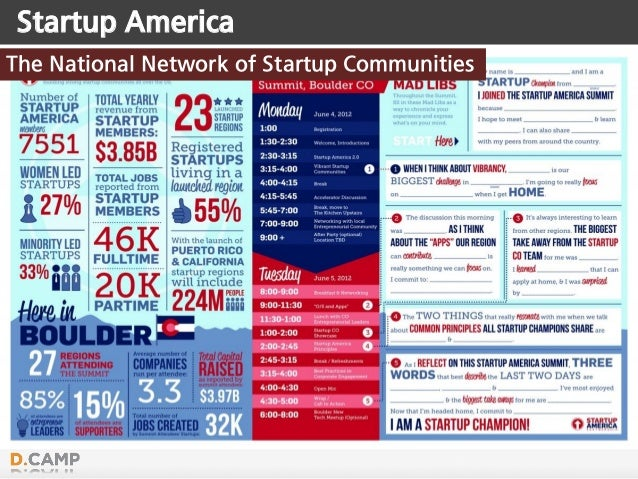 Startup America The National Network of Startup Communities