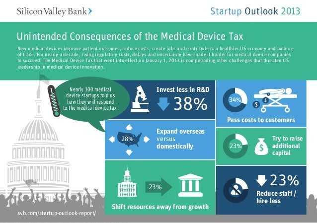 Startup Outlook 2013Unintended Consequences of the Medical Device TaxNew medical devices improve patient outcomes, reduce ...