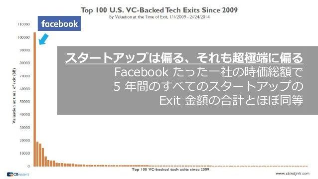 137 スタートアップは偏る、それも超極端に偏る Facebook たった⼀社の時価総額で 5 年間のすべてのスタートアップの Exit ⾦額の合計とほぼ同等