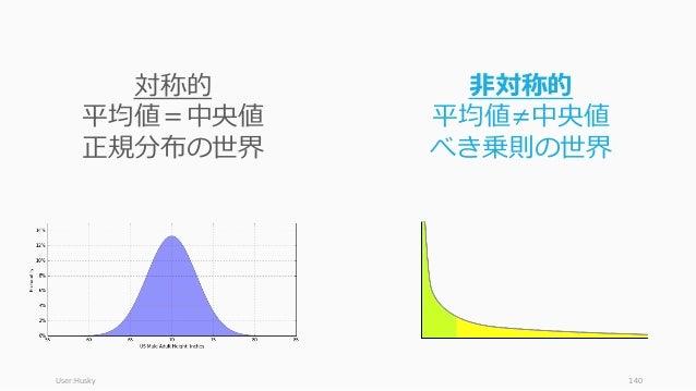 User:Husky 140 対称的 平均値=中央値 正規分布の世界 ⾮対称的 平均値≠中央値 べき乗則の世界