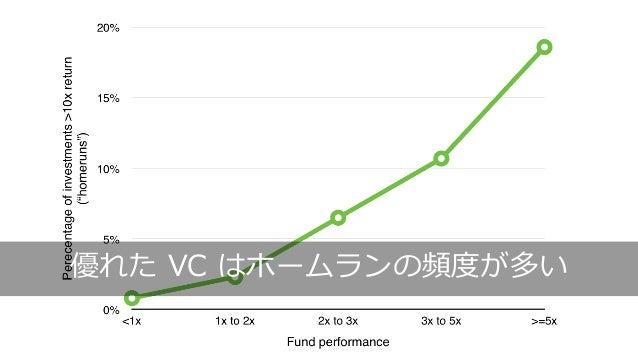 153 優れた VC はホームランの頻度が多い