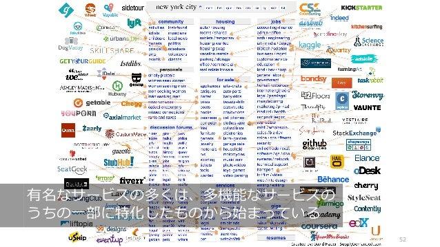 52 有名なサービスの多くは、多機能なサービスの うちの⼀部に特化したものから始まっている