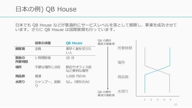 ⽇本でも QB House などが意識的にサービスレベルを落として展開し、事業を成功させて います。さらに QB House は国際展開も⾏っています。 57 ⽇本の例) QB House 従来の床屋 QB House 顧客層 全員 素早く髪を...