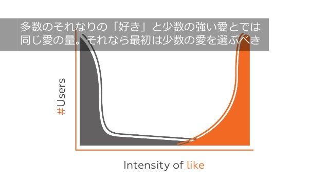 62 Intensity of like #Users 多数のそれなりの「好き」と少数の強い愛とでは 同じ愛の量。それなら最初は少数の愛を選ぶべき