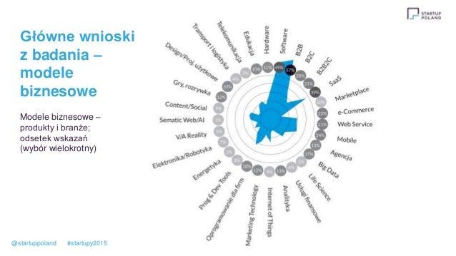 Główne wnioski z badania – modele biznesowe Modele biznesowe – produkty i branże; odsetek wskazań (wybór wielokrotny) @sta...
